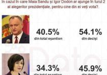 Додон победит во втором туре президентских выборов с результатом 54%