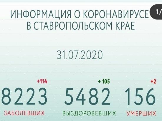 На Ставрополье за сутки 114 заболели и 105 выздоровели от COVID-19