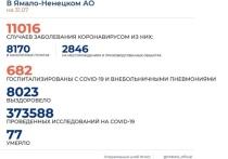 На Ямале коронавирус выявили еще у 112 человек