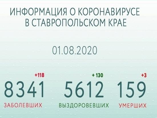 На Ставрополье уже победили COVID-19 5,6 из 8,3 тысячи заразившихся