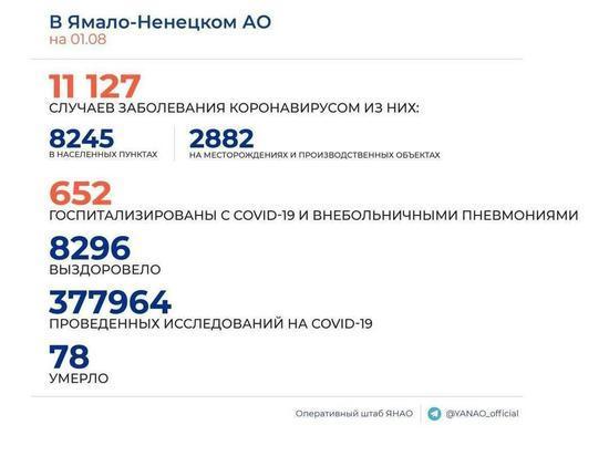 В ЯНАО выявили 111 новых случаев заболевания коронавирусом