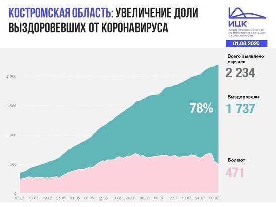Информационный центр по коронавирусу сообщил данные по Костромской области на 1 августа