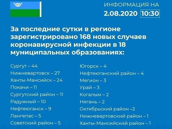 Оперативный штаб предоставил информацию о новых случаях выявления COVID-19 в Югре на 2 августа