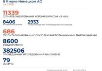 На Ямале еще 104 человека заболели корнавирусом