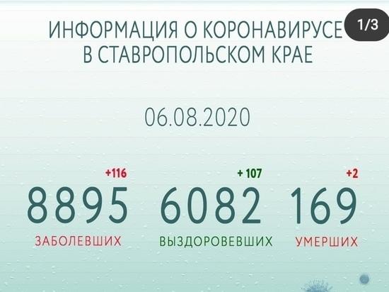 Число выздоровевших от COVID-19 на Ставрополье превысило 6000