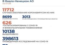 На Ямале коронавирус диагностировали еще у 91 человека