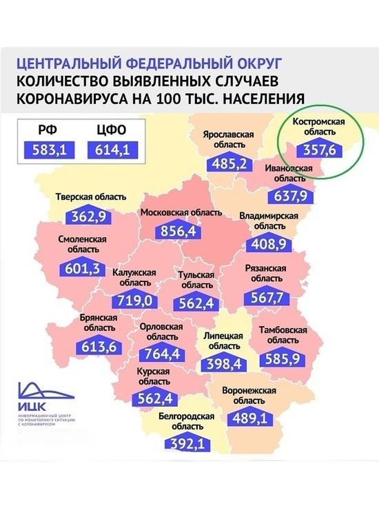 Эксперты разъяснили, почему опыт Костромской области по борьбе с коронавирусом нужно брать на вооружение