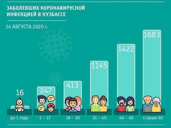 16 младенцев в Кузбассе заразились COVID-19