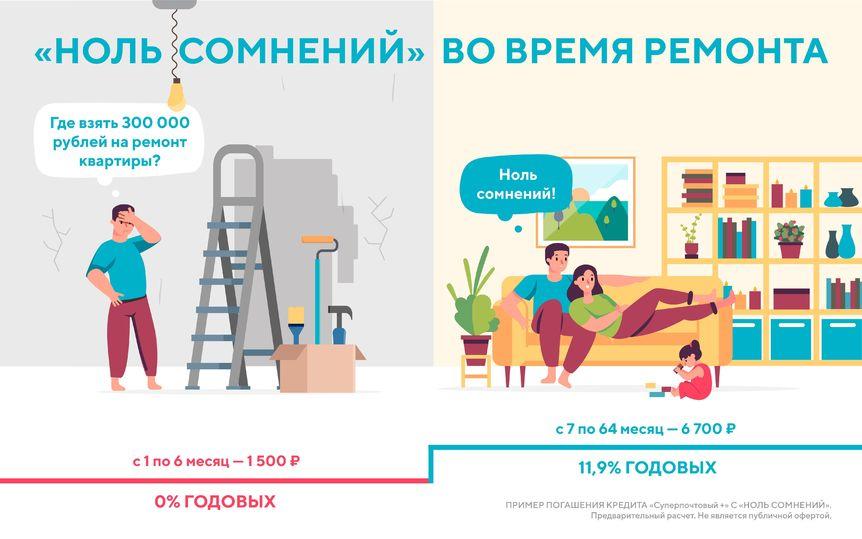 По нулям: как взять кредит без процентов