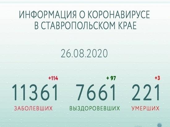 На Ставрополье за сутки 114 человек заразились COVID-19 и 97 выздоровели