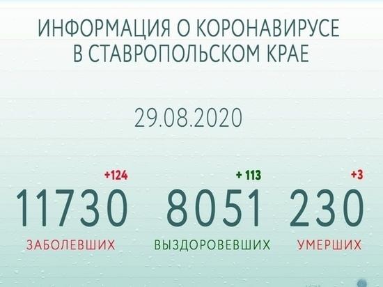 Число выздоровевших от COVID-19 на Ставрополье превысило 8 тысяч