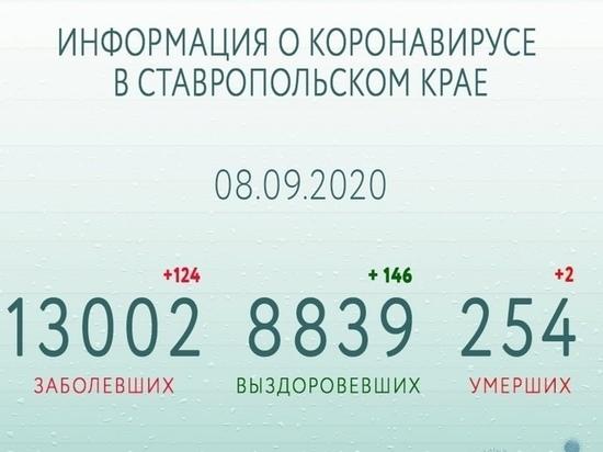 На Ставрополье за сутки от COVID-19 выздоровели почти полторы сотни пациентов