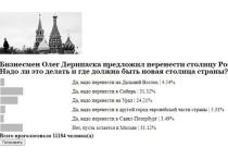 Россияне хотят перенести столицу страны в Новосибирск