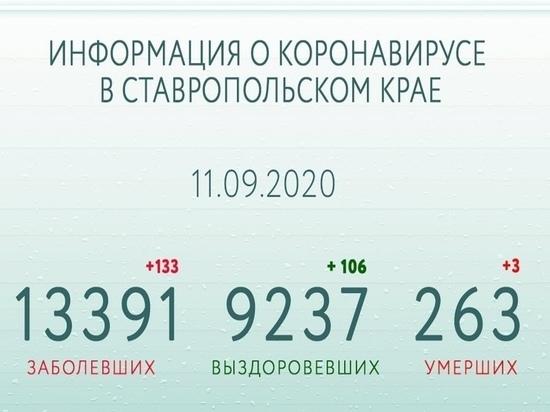 На Ставрополье за сутки выздоровели более сотни пациентов с COVID-19