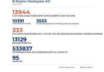 На Ямале за сутки коронавирус диагностировали у 50 человек