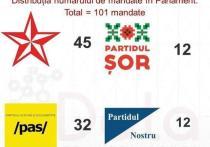 В Молдове Партия социалистов может получить 45 мандатов на выборах