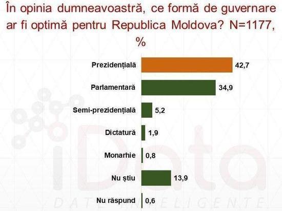 Молдова может стать президентской республикой