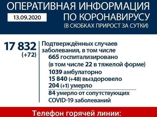 Коронавирус в Приангарье: 72 заболело, 48 выздоровело, один умер