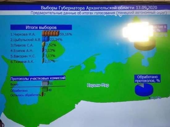 Чиркова выигрывает у Цыбульского в Ненецком автономном округе