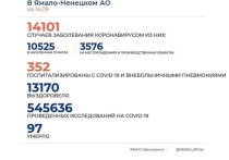 На Ямале коронавирус диагностировали еще у 59 человек