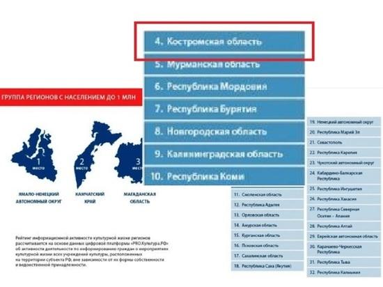 Костромская область оказалась в пятерке лучших в рейтинге культурно-информационной активности