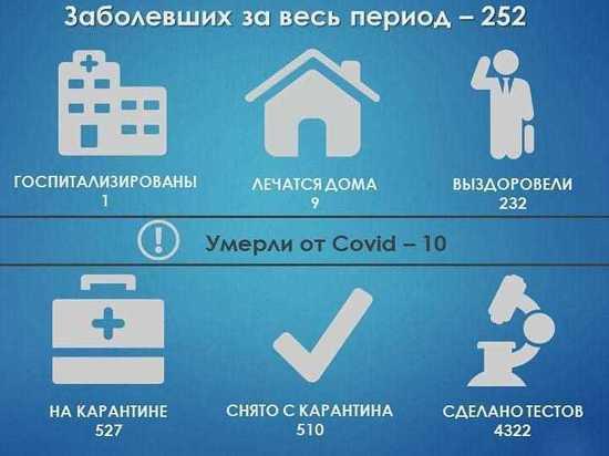 Стали известны актуальные данные о распространении коронавируса в Протвино