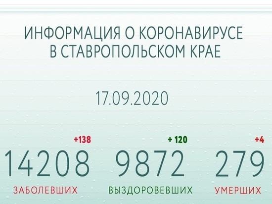 Ставропольский губернатор: анализируем обстоятельства распространения COVID-19