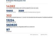 На Ямале еще у 62 человек диагностировали коронавирус