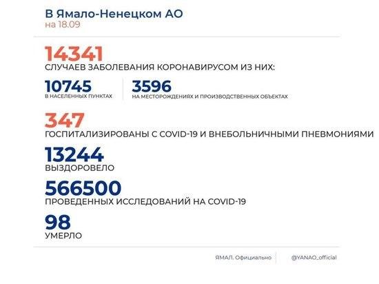 На Ямале еще 59 человек заразились коронавирусом