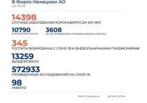 В ЯНАО выявили 57 новых случаев заболевания коронавирусом