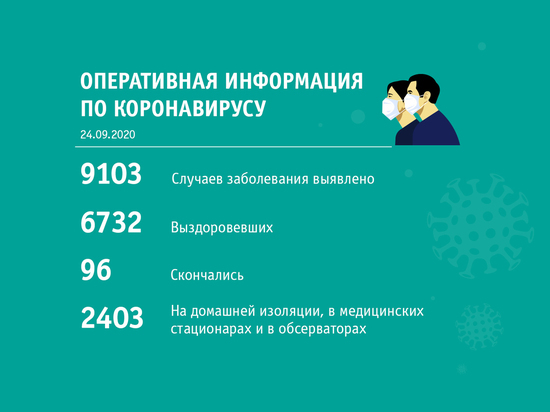 Где в Кузбассе больше всего заболевших COVID-19 за сутки
