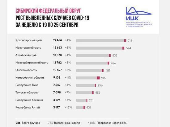 Хакасия немного улучшила положение в рейтинге по приросту коронавируса