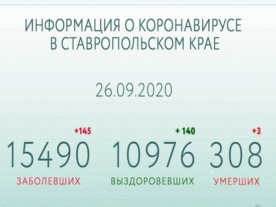 На Ставрополье коронавирус одолели более двух третей инфицированных