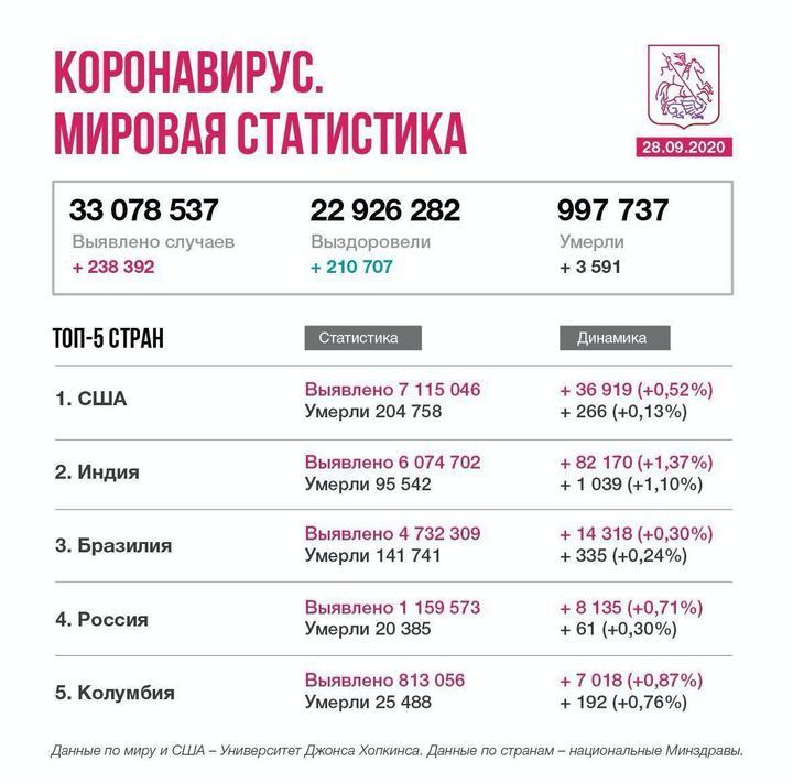 В России занято 89% коек для больных сCOVID-19