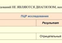 В Саратове тестирование на COVID-19 обойдется гражданам от 3 до 6 тысяч рублей