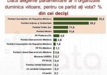 В Молдове на досрочных парламентских выборах ПСРМ может победить