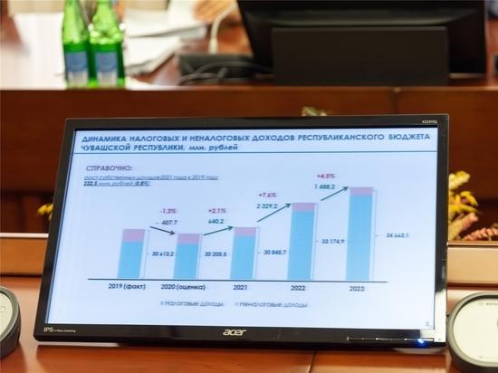 В проекте  бюджета Чувашии  предусмотрены меры поддержки