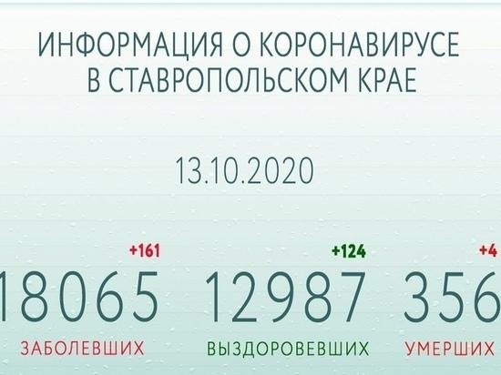 Число выздоровевших от COVID-19 на Ставрополье приближается к 13 тысячам