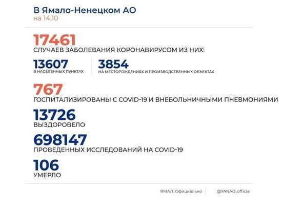 На Ямале коронавирус диагностировали еще у 163 человек
