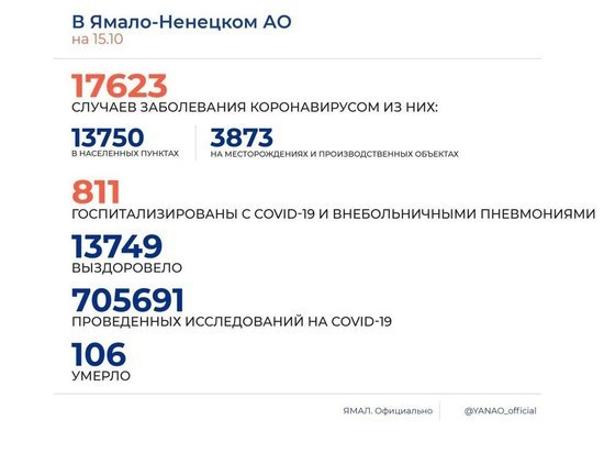 На Ямале коронавирусом заболели еще 162 человека