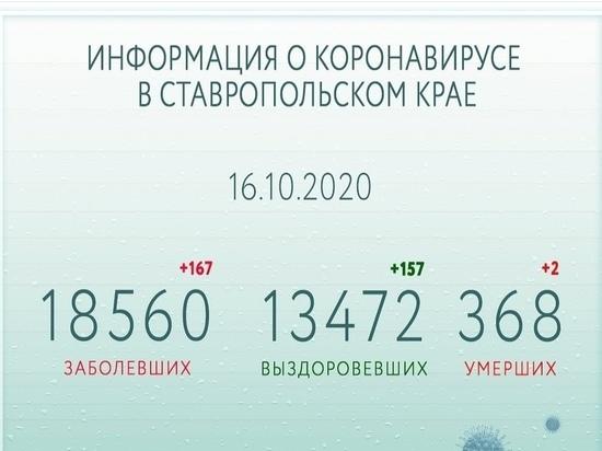 Ставропольский губернатор: Опасность вируса не уменьшается