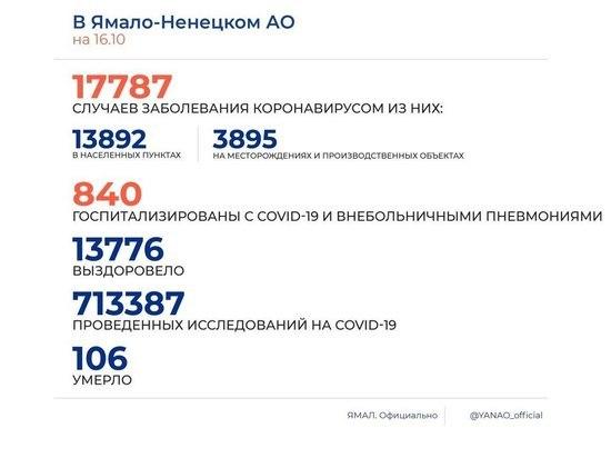 На Ямале коронавирус за сутки диагностировали у 164 человек