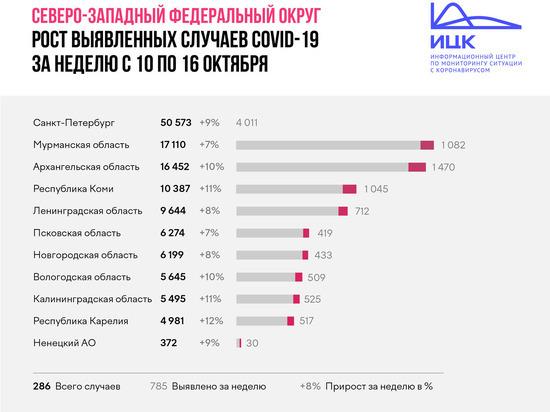 419 жителей Псковской области заразились коронавирусом за неделю