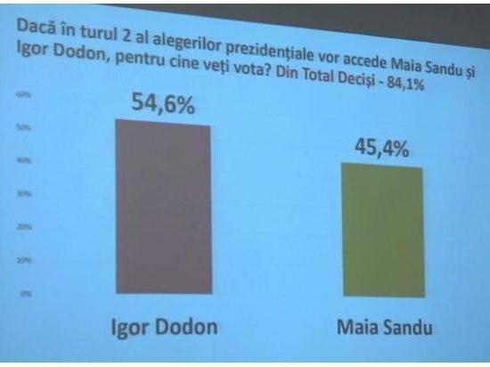 Социологи предрекают Додону трумф во втором туре выборов