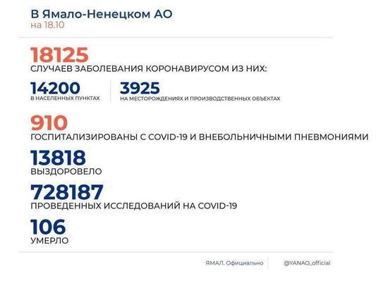 В ЯНАО выявили 171 новый случай заражения COVID-19