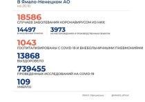 Роспотребнадзор Ямала объяснил высокий суточный прирост заболевших COVID-19