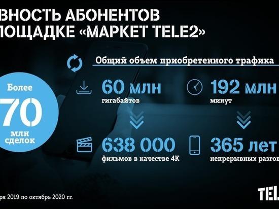 Абоненты Tele2 купили минут на 3,5 века непрерывных разговоров