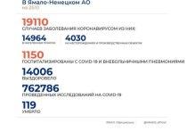 На Ямале коронавирусом заболели 174 человека за сутки
