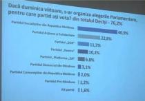 На досрочных выборах ПСРМ получит большинство мандатов в парламенте
