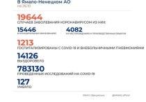 На Ямале еще у 177 человек диагностировали коронавирус